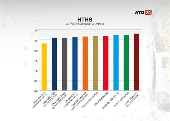 High Temperature High Shear (HTHS)
