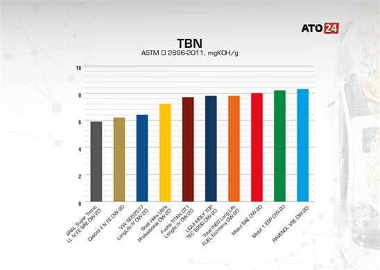 Total Base Number (TBN)