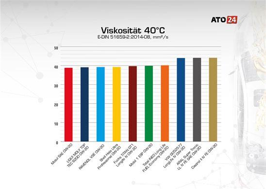 Viskosität 40 °C