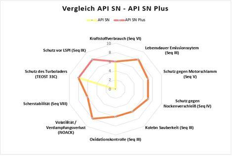API SN Plus Grafik