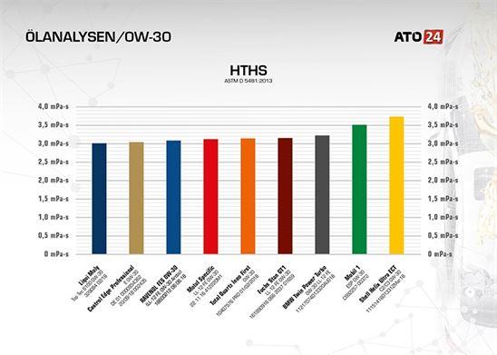 hths-motoroel-0w-30